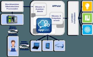 appsist-systemloesung_neu