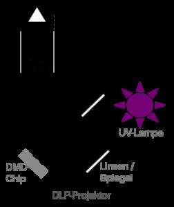 3d-drucker protohaus dlp-projektor